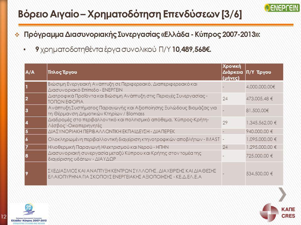 Βόρειο Αιγαίο – Χρηματοδότηση Επενδύσεων [3/6]